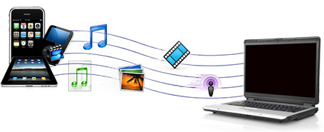 file transfer between iPhone and pc